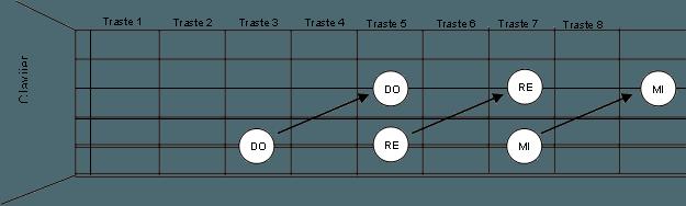 C mo aprenderse las notas en los primeros 7 trastes - Como colocar las cuerdas de un estor ...